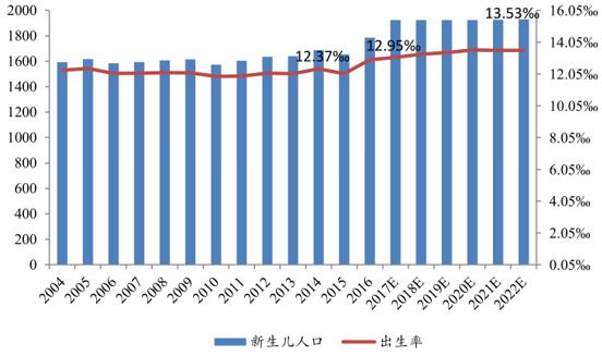 中国人口增长率变化图_新生人口增长率